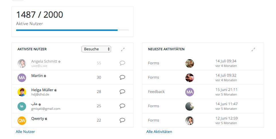 Nutzer Limit Inform eines Statusbalkens dargestellt